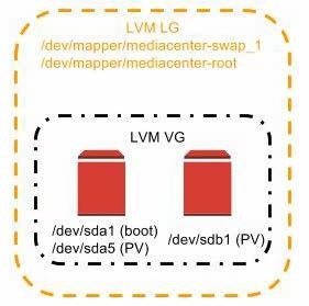 LVM-MediaCenter.jpg