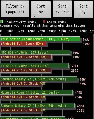 smartbench2011-tf101-prime1.4-oc1.5a-1.4ghz.jpg