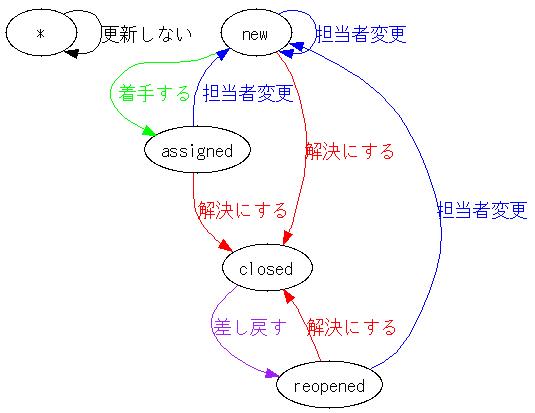 trac0.10.5-ja_workflow.png