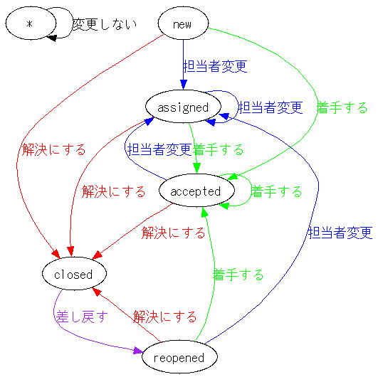trac0.11.5-ja_workflow.png